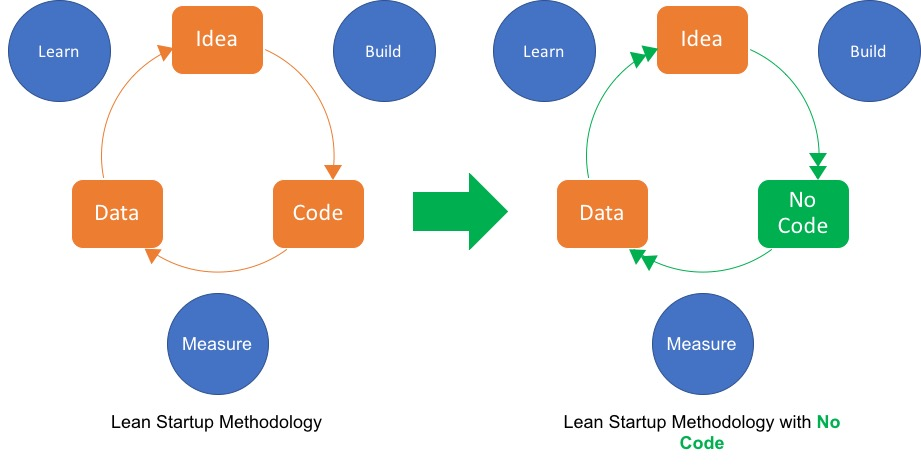 Lean Startup Methodology with No Code